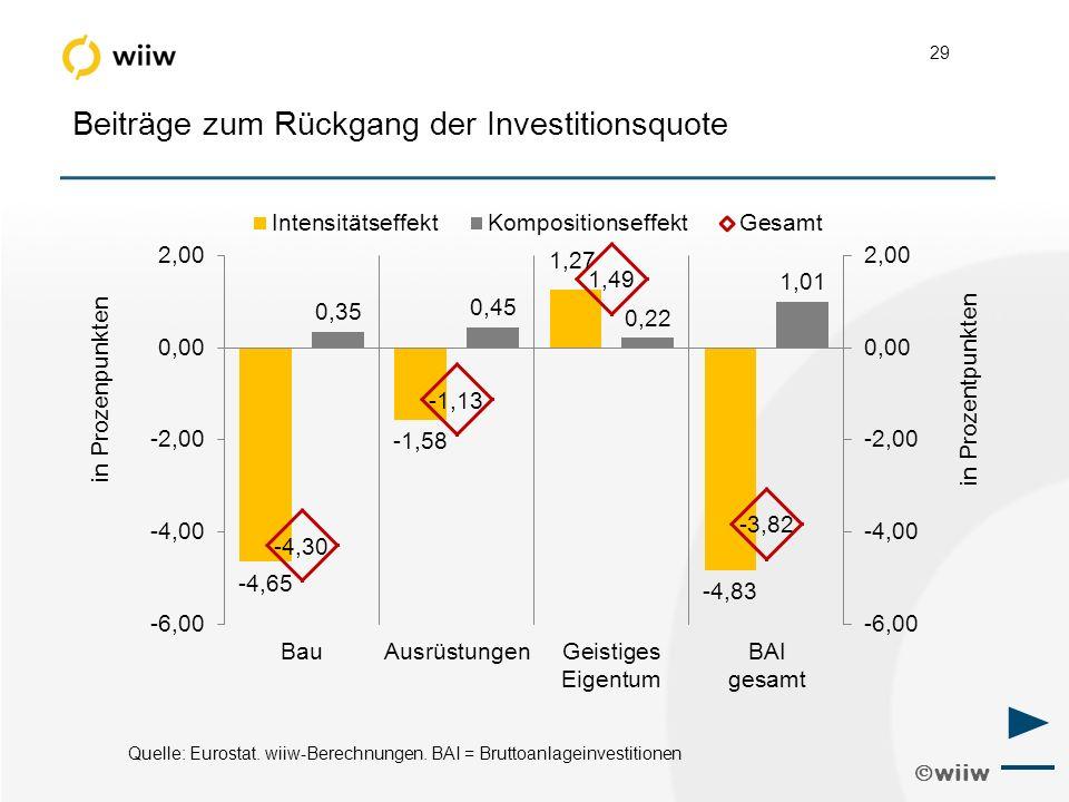  wiiw 29 Beiträge zum Rückgang der Investitionsquote Quelle: Eurostat.