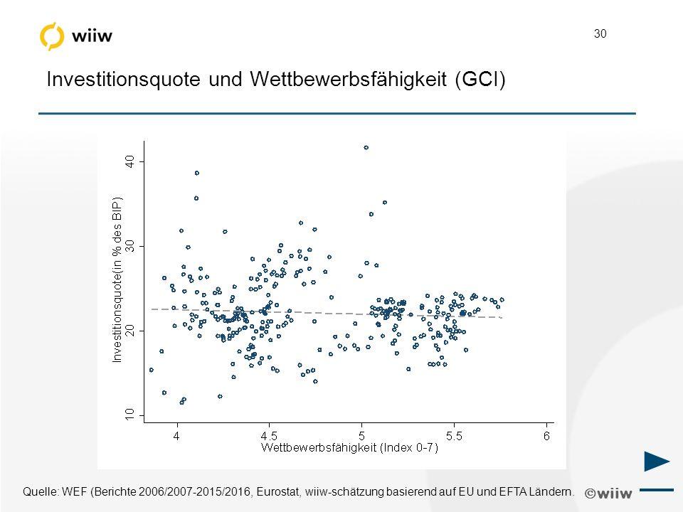  wiiw 30 Investitionsquote und Wettbewerbsfähigkeit (GCI) Quelle: WEF (Berichte 2006/2007-2015/2016, Eurostat, wiiw-schätzung basierend auf EU und EFTA Ländern.