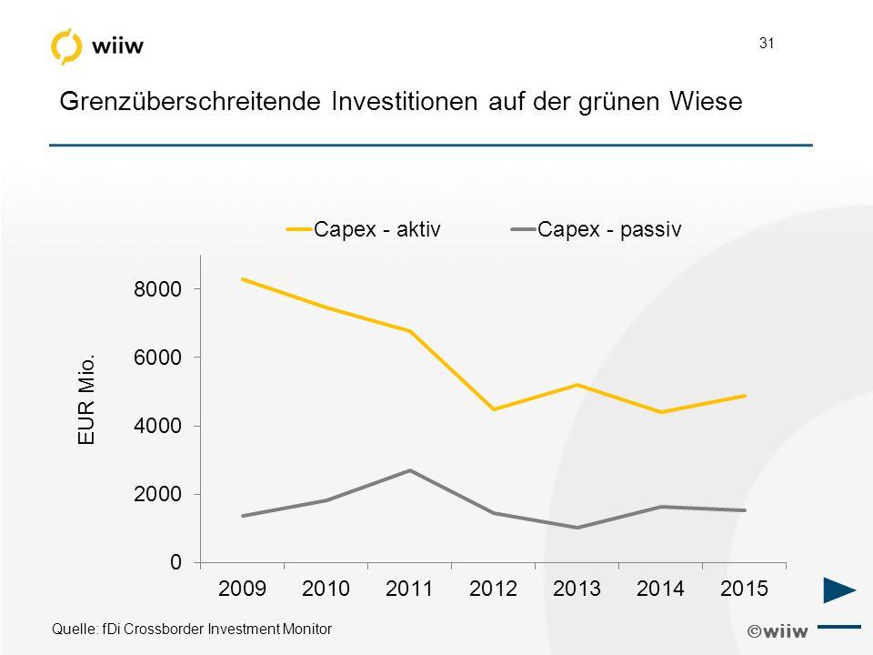  wiiw 31 Grenzüberschreitende Investitionen auf der grünen Wiese Quelle: fDi Crossborder Investment Monitor ►