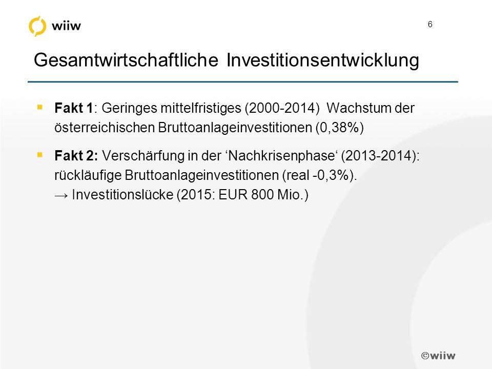  wiiw 6 Gesamtwirtschaftliche Investitionsentwicklung  Fakt 1: Geringes mittelfristiges (2000-2014) Wachstum der österreichischen Bruttoanlageinvestitionen (0,38%)  Fakt 2: Verschärfung in der 'Nachkrisenphase' (2013-2014): rückläufige Bruttoanlageinvestitionen (real -0,3%).