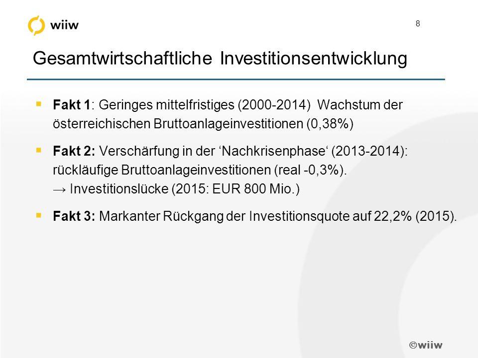  wiiw 8 Gesamtwirtschaftliche Investitionsentwicklung  Fakt 1: Geringes mittelfristiges (2000-2014) Wachstum der österreichischen Bruttoanlageinvestitionen (0,38%)  Fakt 2: Verschärfung in der 'Nachkrisenphase' (2013-2014): rückläufige Bruttoanlageinvestitionen (real -0,3%).