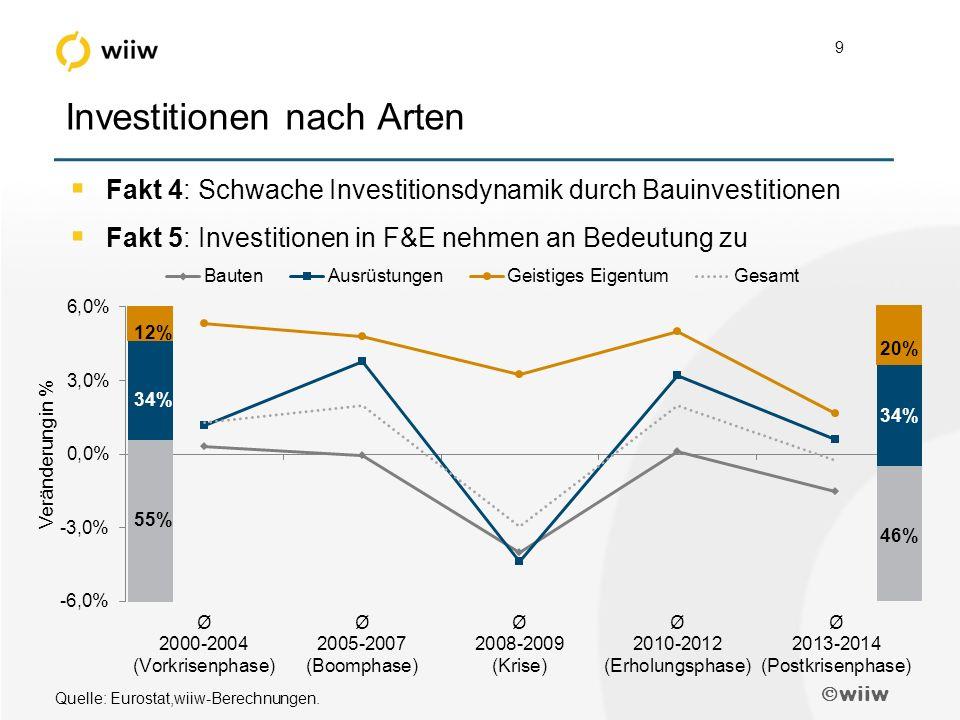  wiiw 9 Investitionen nach Arten  Fakt 4: Schwache Investitionsdynamik durch Bauinvestitionen  Fakt 5: Investitionen in F&E nehmen an Bedeutung zu 12% 34% 55% 20% 34% 46% Quelle: Eurostat,wiiw-Berechnungen.