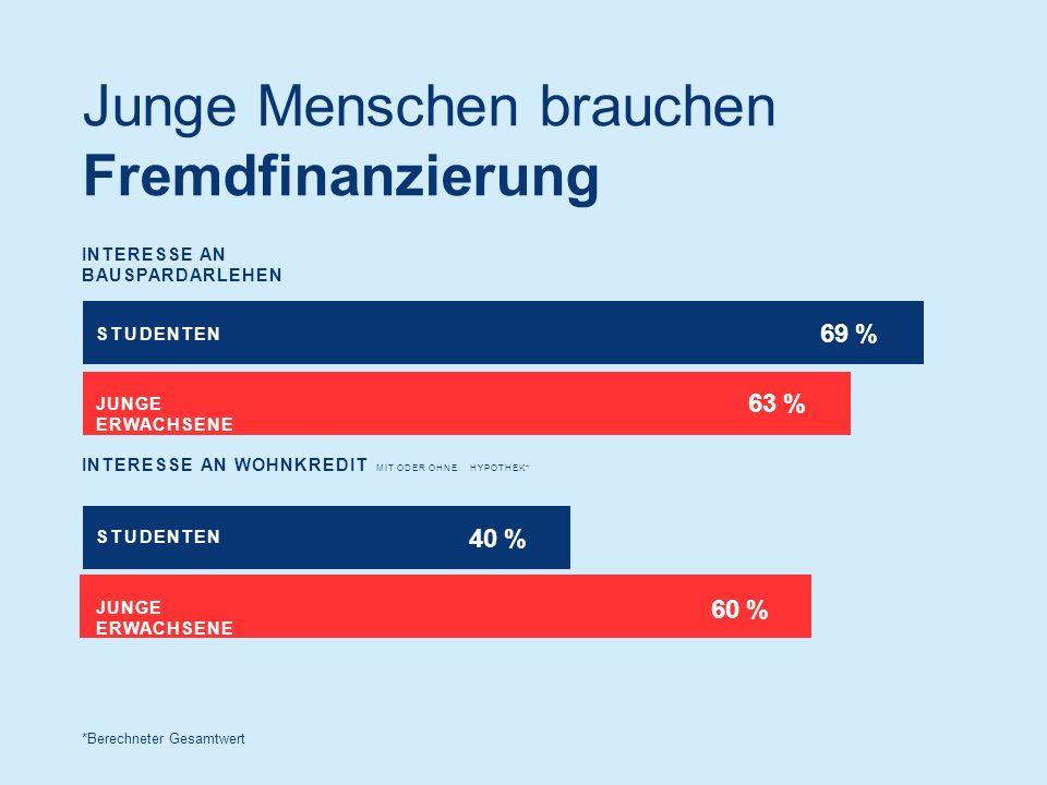 Junge Menschen brauchen Fremdfinanzierung INTERESSE AN BAUSPARDARLEHEN *Berechneter Gesamtwert INTERESSE AN WOHNKREDIT MIT ODER OHNE HYPOTHEK* 69 % STUDENTEN JUNGE ERWACHSENE STUDENTEN 40 % 63 % 60 %