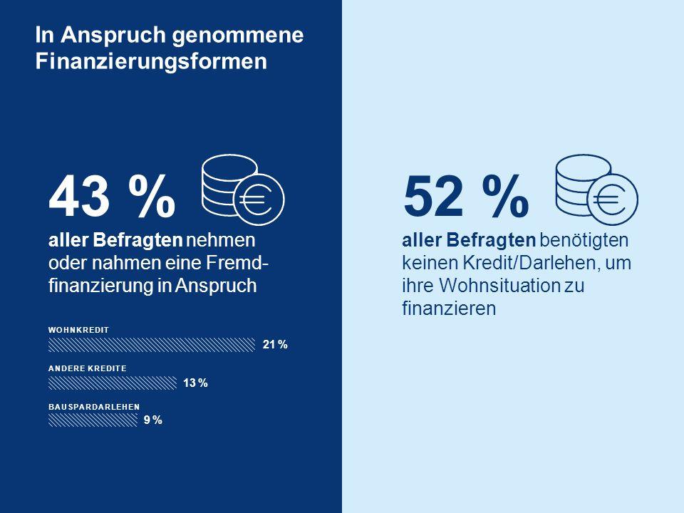 52 % aller Befragten benötigten keinen Kredit/Darlehen, um ihre Wohnsituation zu finanzieren WOHNKREDIT 21 % ANDERE KREDITE 13 % BAUSPARDARLEHEN 9 %9 % 43 % aller Befragten nehmen oder nahmen eine Fremd- finanzierung in Anspruch In Anspruch genommene Finanzierungsformen