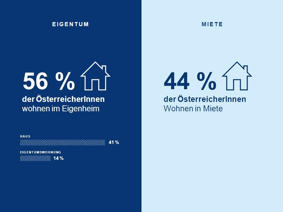 56 % der ÖsterreicherInnen wohnen im Eigenheim EIGENTUMMIETE 44 % der ÖsterreicherInnen Wohnen in Miete HAUS 41 % EIGENTUMSWOHNUNG 14 %