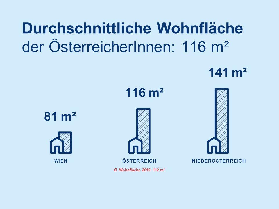 WIEN 141 m² 116 m² 81 m² NIEDERÖSTERREICHÖSTERREICH Ø Wohnfläche 2010: 112 m² Durchschnittliche Wohnfläche der ÖsterreicherInnen: 116 m²