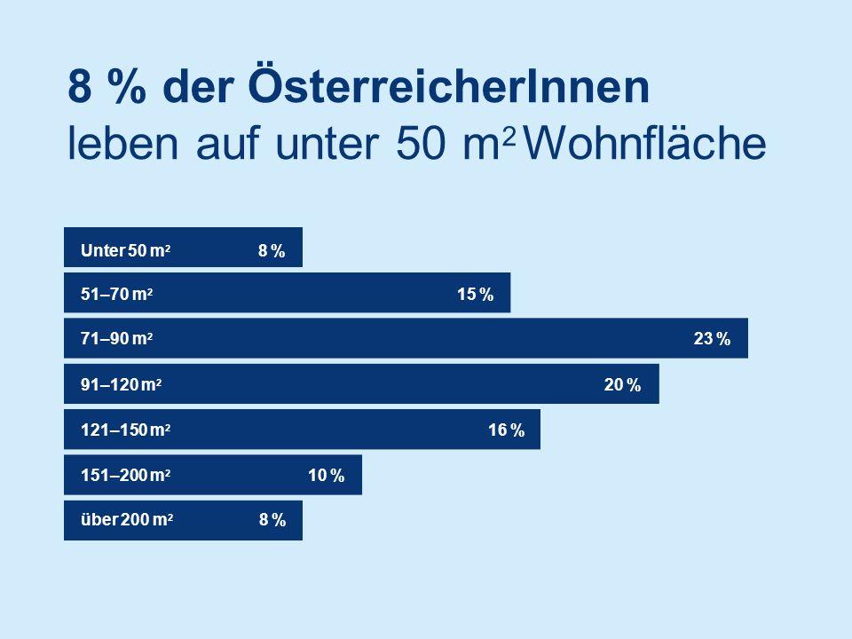 8 % der ÖsterreicherInnen leben auf unter 50 m 2 Wohnfläche Unter 50 m 2 8 %8 % 51–70 m 2 15 % 71–90 m 2 23 % 91–120 m 2 20 % 121–150 m 2 16 % 151–200 m 2 10 % über 200 m 2 8 %8 %