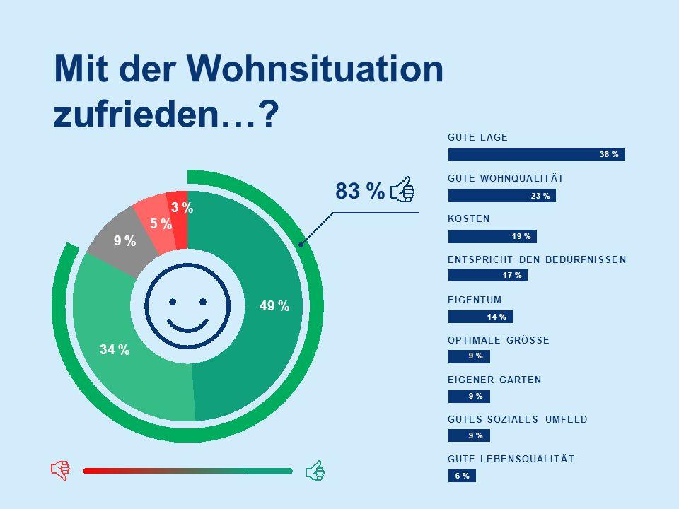 Mit der Wohnsituation zufrieden…. 49 % 34 % 9 %9 % 3 %5 %3 %5 % zufrieden….
