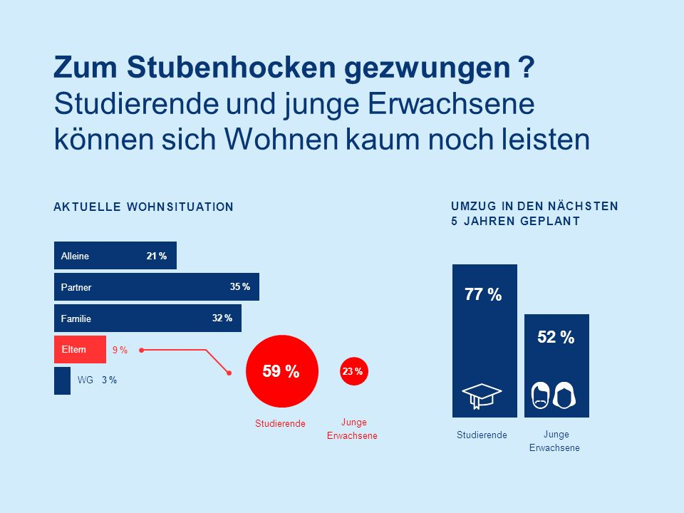 AKTUELLE WOHNSITUATION UMZUG IN DEN NÄCHSTEN 5 JAHREN GEPLANT Alleine21 % 35 % 32 % 9 %9 % Partner Familie Eltern Studierende Junge Erwachsene WG 3 % Zum Stubenhocken gezwungen .