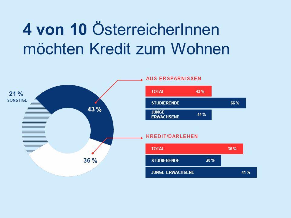 4 von 10 ÖsterreicherInnen möchten Kredit zum Wohnen AUS ERSPARNISSEN KREDIT/DARLEHEN TOTAL43 % STUDIERENDE66 % JUNGE ERWACHSENE 44 % TOTAL36 % STUDIERENDE 28 % JUNGE ERWACHSENE41 % 43 % 36 % 21 % SONSTIGE