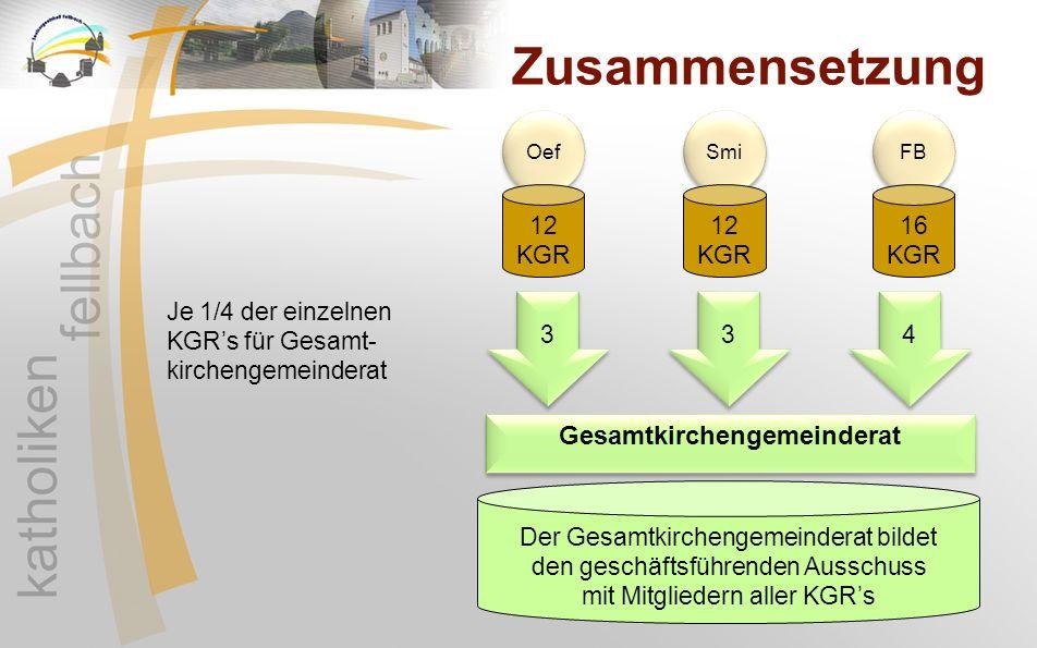 Zusammensetzung Oef FB Smi Gesamtkirchengemeinderat 12 KGR 12 KGR 16 KGR 3 3 3 3 4 4 Je 1/4 der einzelnen KGR's für Gesamt- kirchengemeinderat Der Ges