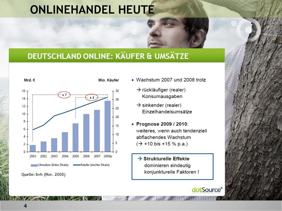 4 ONLINEHANDEL HEUTE Quelle: bvh (Nov. 2008) DEUTSCHLAND ONLINE: KÄUFER & UMSÄTZE
