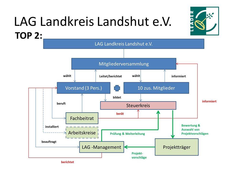 LAG Landkreis Landshut e.V. TOP 2: