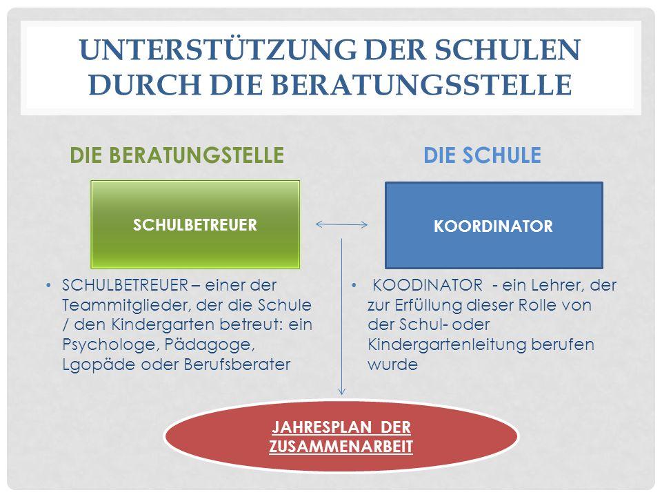 UNTERSTÜTZUNG DER SCHULEN DURCH DIE BERATUNGSSTELLE DIE BERATUNGSTELLE SCHULBETREUER – einer der Teammitglieder, der die Schule / den Kindergarten betreut: ein Psychologe, Pädagoge, Lgopäde oder Berufsberater DIE SCHULE KOODINATOR - ein Lehrer, der zur Erfüllung dieser Rolle von der Schul- oder Kindergartenleitung berufen wurde SCHULBETREUER KOORDINATOR JAHRESPLAN DER ZUSAMMENARBEIT