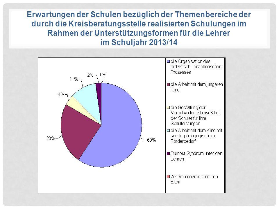 Erwartungen der Schulen bezüglich der Themenbereiche der durch die Kreisberatungsstelle realisierten Schulungen im Rahmen der Unterstützungsformen für die Lehrer im Schuljahr 2013/14