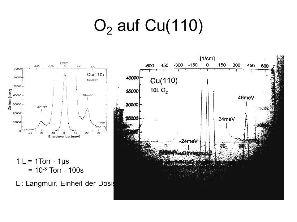 O 2 auf Cu(110) 1 L = 1Torr ∙ 1μs = 10 -8 Torr ∙ 100s L : Langmuir, Einheit der Dosis