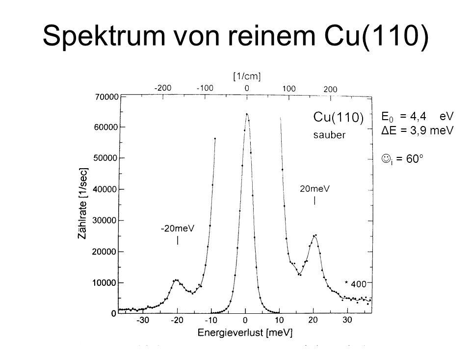 Spektrum von reinem Cu(110) E 0 = 4,4 eV ΔE = 3,9 meV i = 60°
