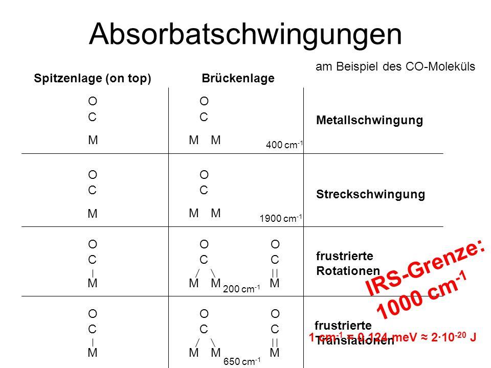 Absorbatschwingungen am Beispiel des CO-Moleküls O C M Spitzenlage (on top)Brückenlage M M M Metallschwingung Streckschwingung frustrierte Rotationen frustrierte Translationen O C O C O C O C M O C O C O C M MM MM MM M M O C O C 1900 cm -1 400 cm -1 200 cm -1 650 cm -1 IRS-Grenze: 1000 cm -1 1 cm -1 = 0,124 meV ≈ 2∙10 -20 J