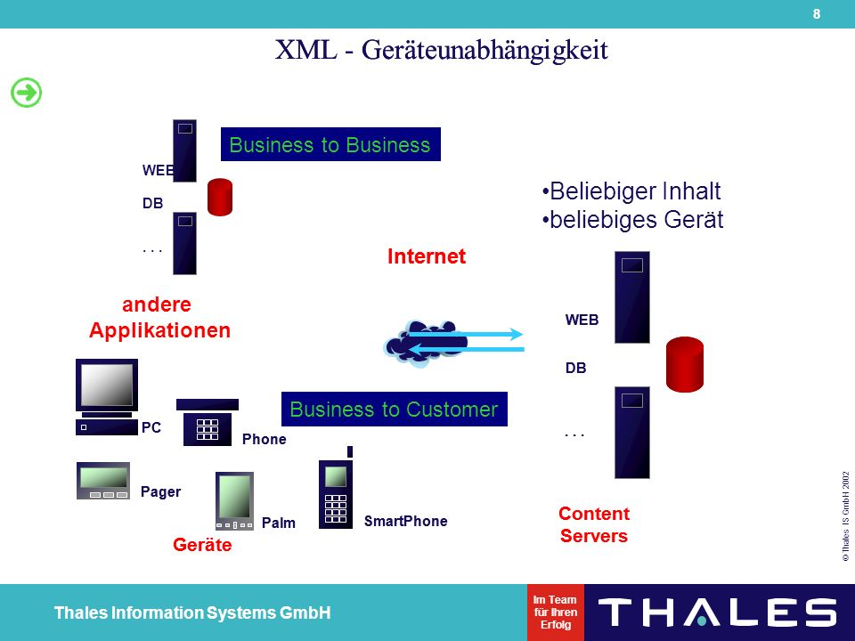 29 © Thales IS GmbH 2002 Thales Information Systems GmbH Im Team für Ihren Erfolg XDK für Java Komponenten der XDK für Java: XML-Parser für Java inkl.