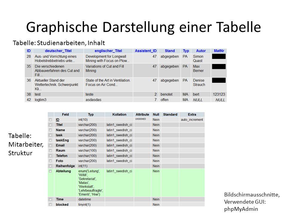 Graphische Darstellung einer Tabelle Bildschirmausschnitte, Verwendete GUI: phpMyAdmin Tabelle: Studienarbeiten, Inhalt Tabelle: Mitarbeiter, Struktur