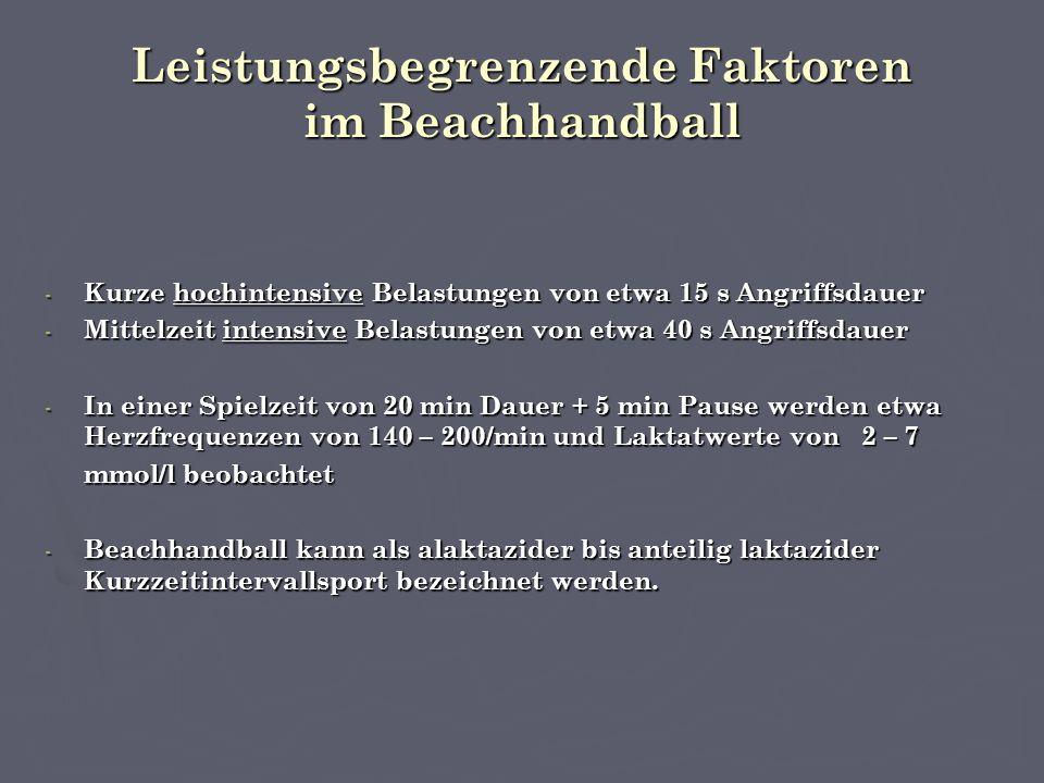 Leistungsbegrenzende Faktoren im Beachhandball - Kurze hochintensive Belastungen von etwa 15 s Angriffsdauer - Mittelzeit intensive Belastungen von etwa 40 s Angriffsdauer - In einer Spielzeit von 20 min Dauer + 5 min Pause werden etwa Herzfrequenzen von 140 – 200/min und Laktatwerte von 2 – 7 mmol/l beobachtet - Beachhandball kann als alaktazider bis anteilig laktazider Kurzzeitintervallsport bezeichnet werden.