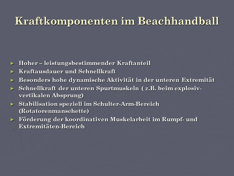 Kraftkomponenten im Beachhandball ► Hoher – leistungsbestimmender Kraftanteil ► Kraftausdauer und Schnellkraft ► Besonders hohe dynamische Aktivität in der unteren Extremität ► Schnellkraft der unteren Spurtmuskeln ( z.B.
