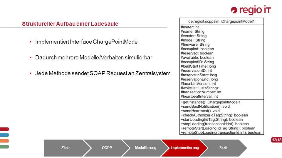 12 12/18 Struktureller Aufbau einer Ladesäule Implementiert Interface ChargePointModel Dadurch mehrere Modelle/Verhalten simulierbar Jede Methode sendet SOAP Request an Zentralsystem ZieleOCPPModellierungImplementierungFazit