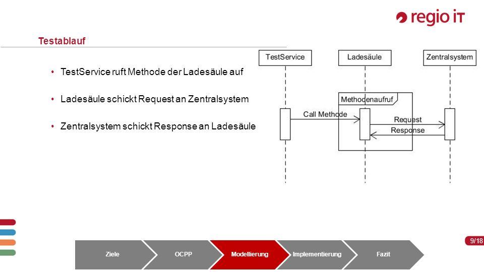 9 9/18 Testablauf TestService ruft Methode der Ladesäule auf Ladesäule schickt Request an Zentralsystem Zentralsystem schickt Response an Ladesäule ZieleOCPPModellierungImplementierungFazit
