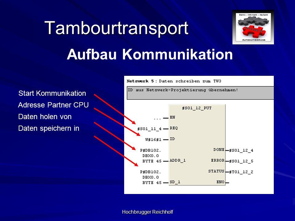 Hochbrugger Reichholf Tambourtransport Aufbau Kommunikation Start Kommunikation Adresse Partner CPU Daten holen von Daten speichern in