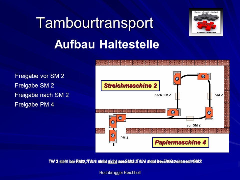 Tambourtransport Aufbau Haltestelle PM 4 nach SM 2SM 2 vor SM 2 Freigabe PM 4 Freigabe vor SM 2 Freigabe SM 2 Freigabe nach SM 2 TW 3 steht bei PM 4, TW 4 steht nicht vor SM 2, TW 4 steht bei SM 2 oder nach SM 2 TW 3 steht vor SM 2, TW 4 steht nicht bei SM 2, TW 4 steht nach SM 2 oder bei PM 4 TW 3 steht nach SM 2, TW 4 steht nicht bei PM 4, TW 4 steht vor SM 2 oder zu SM 2TW 3 steht bei SM 2, TW 4 steht nicht nach SM 2, TW 4 steht zu PM 4 oder vor SM 2 Papiermaschine 4 Streichmaschine 2