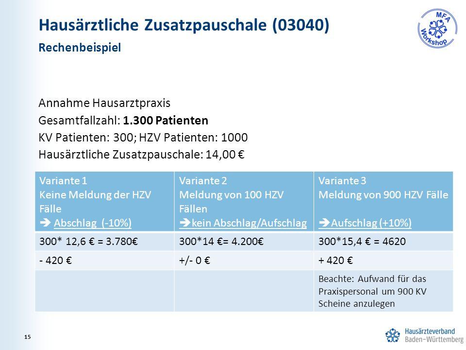 Hausärztliche Zusatzpauschale (03040) Annahme Hausarztpraxis Gesamtfallzahl: 1.300 Patienten KV Patienten: 300; HZV Patienten: 1000 Hausärztliche Zusatzpauschale: 14,00 € Rechenbeispiel 15 Variante 1 Keine Meldung der HZV Fälle  Abschlag (-10%) Variante 2 Meldung von 100 HZV Fällen  kein Abschlag/Aufschlag Variante 3 Meldung von 900 HZV Fälle  Aufschlag (+10%) 300* 12,6 € = 3.780€300*14 €= 4.200€300*15,4 € = 4620 - 420 €+/- 0 €+ 420 € Beachte: Aufwand für das Praxispersonal um 900 KV Scheine anzulegen