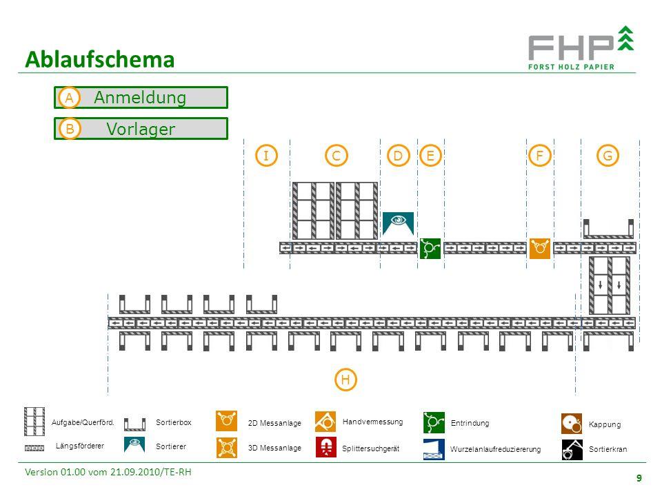GR/RZ 2007 9 Version 01.00 vom 21.09.2010/TE-RH Ablaufschema Vorlager Anmeldung C DE F G H I A B Sortierkran 2D Messanlage 3D Messanlage Entrindung Kappung Aufgabe/Querförd.