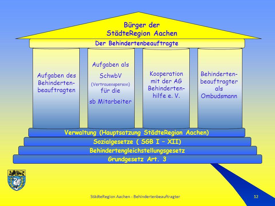 StädteRegion Aachen - Behindertenbeauftragter12 Grundgesetz Art.