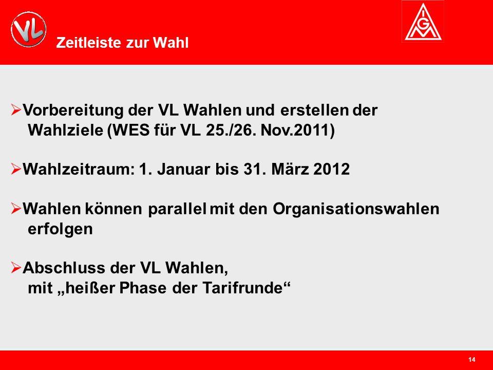 14 Zeitleiste zur Wahl  Vorbereitung der VL Wahlen und erstellen der Wahlziele (WES für VL 25./26.