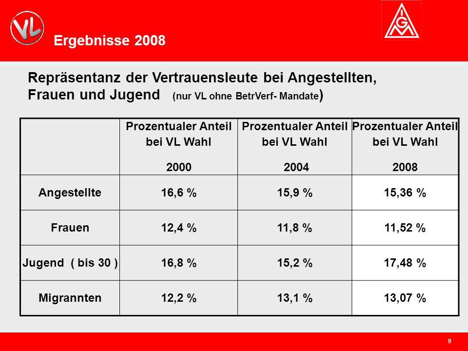 9 Ergebnisse 2008 Repräsentanz der Vertrauensleute bei Angestellten, Frauen und Jugend (nur VL ohne BetrVerf- Mandate ) Prozentualer Anteil bei VL Wahl 2000 Prozentualer Anteil bei VL Wahl 2004 Prozentualer Anteil bei VL Wahl 2008 Angestellte16,6 %15,9 %15,36 % Frauen12,4 %11,8 %11,52 % Jugend ( bis 30 )16,8 %15,2 %17,48 % Migrannten12,2 %13,1 %13,07 %