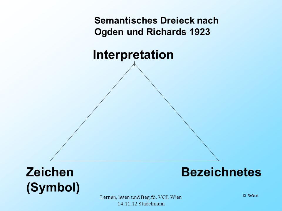 13 Referat Interpretation BezeichnetesZeichen (Symbol) Semantisches Dreieck nach Ogden und Richards 1923 13 Referat Lernen, lesen und Beg.fö. VCL Wien