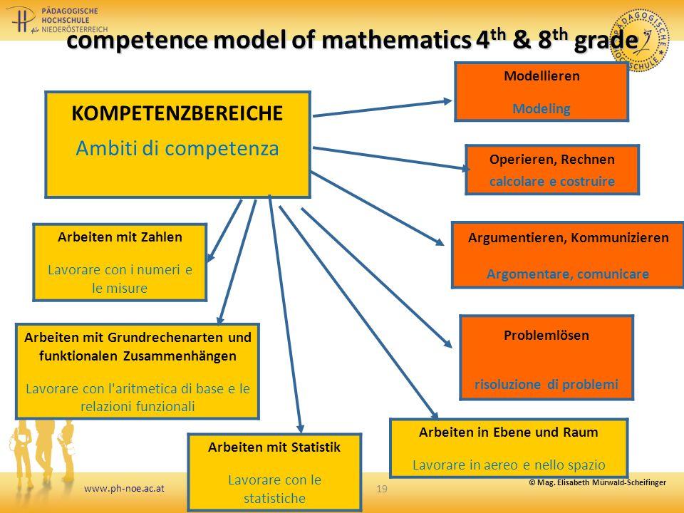 www.ph-noe.ac.at 19 competence model of mathematics 4 th & 8 th grade Argumentieren, Kommunizieren Argomentare, comunicare Modellieren Modeling Operie