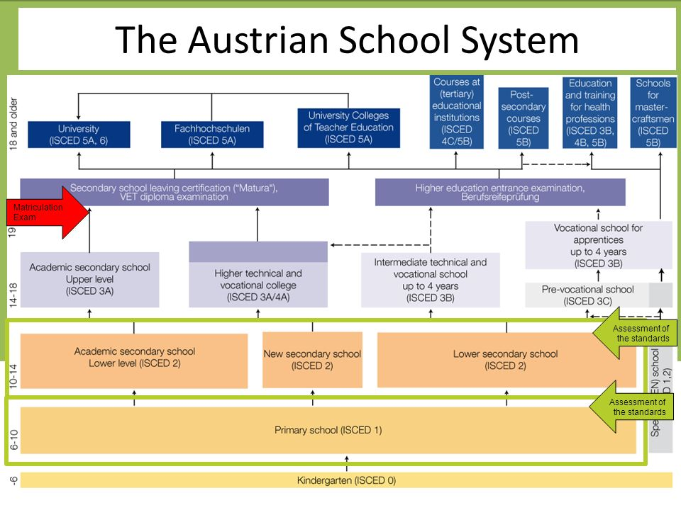 www.ph-noe.ac.at The Austrian School System Assessment of the standards Matriculation Exam