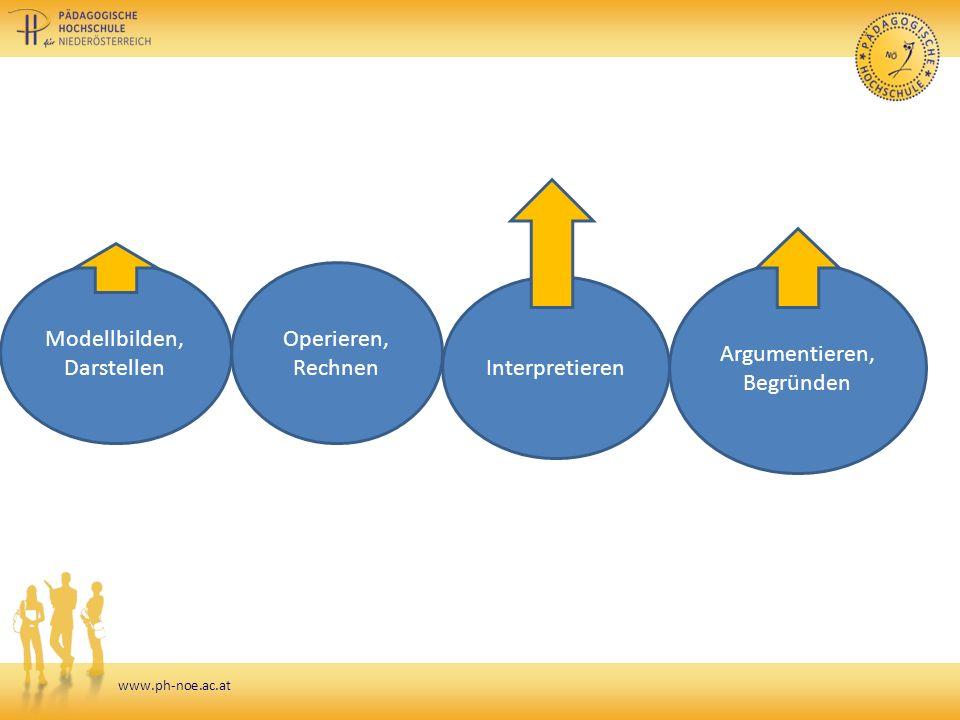 www.ph-noe.ac.at Modellbilden, Darstellen Operieren, Rechnen Argumentieren, Begründen Interpretieren