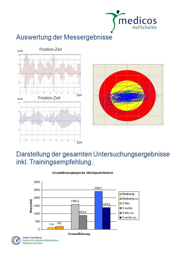Auswertung der Messergebnisse Zeit mm Zeit mm Position-Zeit Darstellung der gesamten Untersuchungsergebnisse inkl. Trainingsempfehlung.