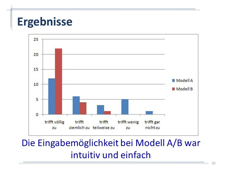 Ergebnisse 30 Die Eingabemöglichkeit bei Modell A/B war intuitiv und einfach
