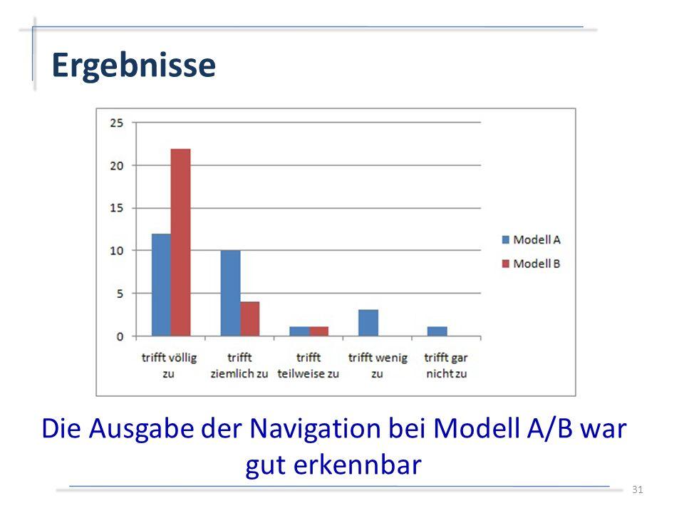Ergebnisse 31 Die Ausgabe der Navigation bei Modell A/B war gut erkennbar