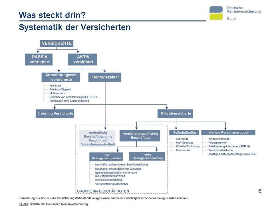 7 Was steckt drin? Aktuelle Entwicklungen Inhalt des Versichertenberichts 2014