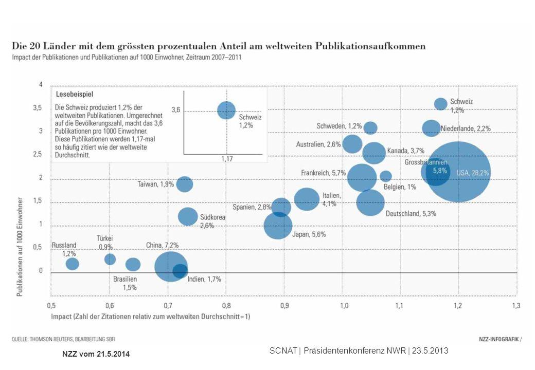 SCNAT | Präsidentenkonferenz NWR | 23.5.2013 Trends und Einflüsse im Publikationswesen - Masse - Geschwindigkeit - Qualitäts-/Karrierekriterium NZZ vom 21.5.2014