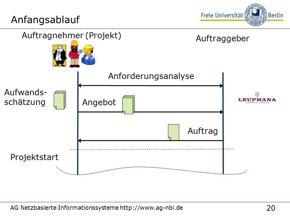 20 AG Netzbasierte Informationssysteme http://www.ag-nbi.de Anfangsablauf Auftragnehmer (Projekt) Auftraggeber Anforderungsanalyse Angebot Aufwands- schätzung Auftrag Projektstart