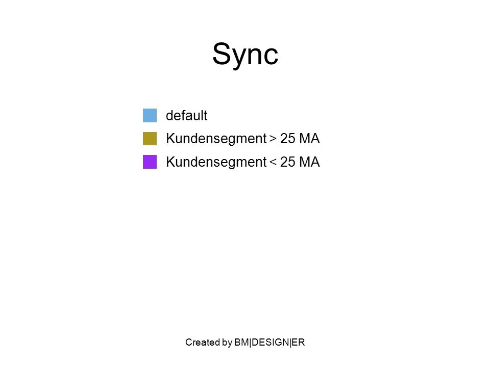 Created by BM|DESIGN|ER Sync default Kundensegment > 25 MA Kundensegment < 25 MA