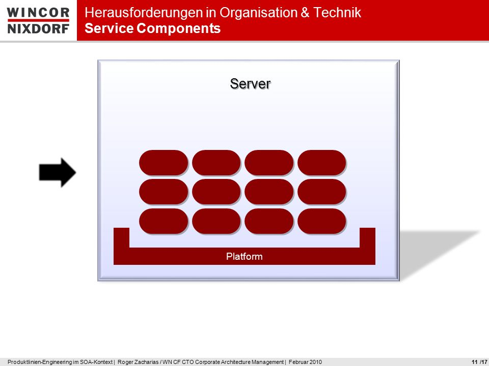 Produktlinien-Engineering im SOA-Kontext | Roger Zacharias / WN CF CTO Corporate Architecture Management | Februar 201011 Herausforderungen in Organisation & Technik Service Components Server Platform /17