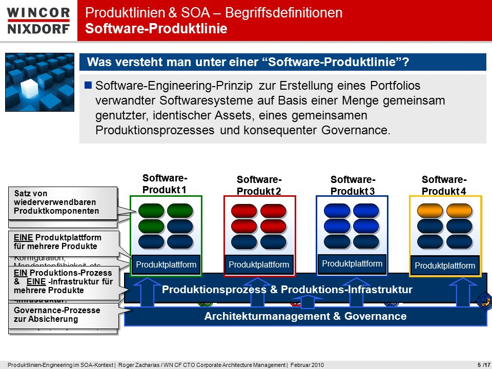 Produktlinien-Engineering im SOA-Kontext | Roger Zacharias / WN CF CTO Corporate Architecture Management | Februar 201016 Herausforderungen in Organisation & Technik Governance Was versteht man unter Governance .