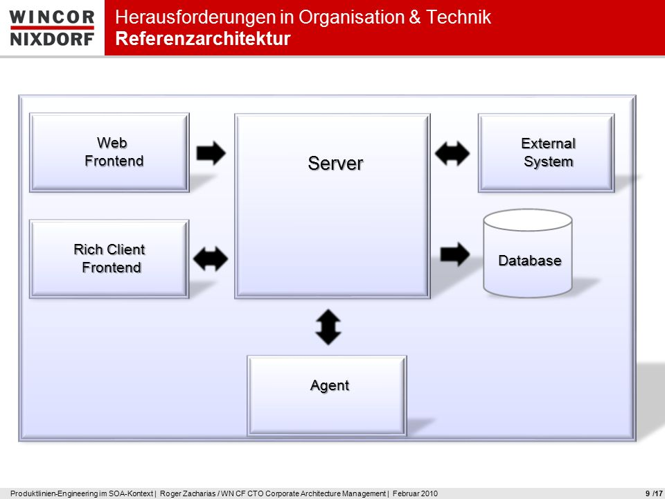 SoftwareSystem Produktlinien-Engineering im SOA-Kontext | Roger Zacharias / WN CF CTO Corporate Architecture Management | Februar 20109 Herausforderungen in Organisation & Technik Referenzarchitektur Web Frontend FrontendServer Agent Rich Client Frontend Database ExternalSystem /17