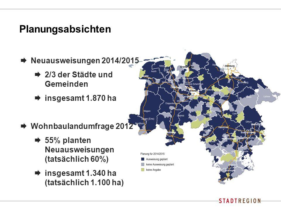 Planungsabsichten  Neuausweisungen 2014/2015  2/3 der Städte und Gemeinden  insgesamt 1.870 ha  Wohnbaulandumfrage 2012  55% planten Neuausweisungen (tatsächlich 60%)  insgesamt 1.340 ha (tatsächlich 1.100 ha)
